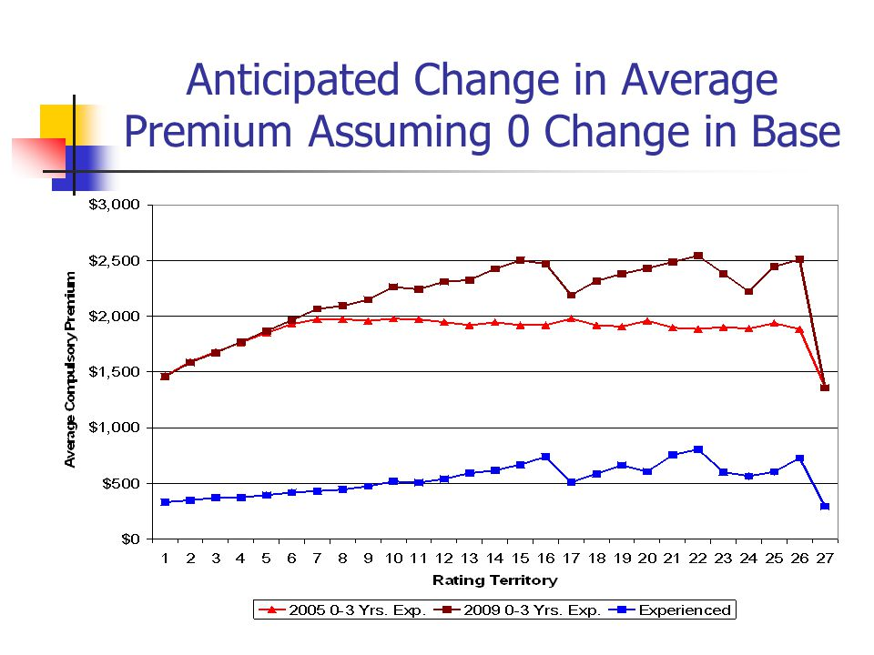 Anticipated Change in Average Premium Assuming 0 Change in Base