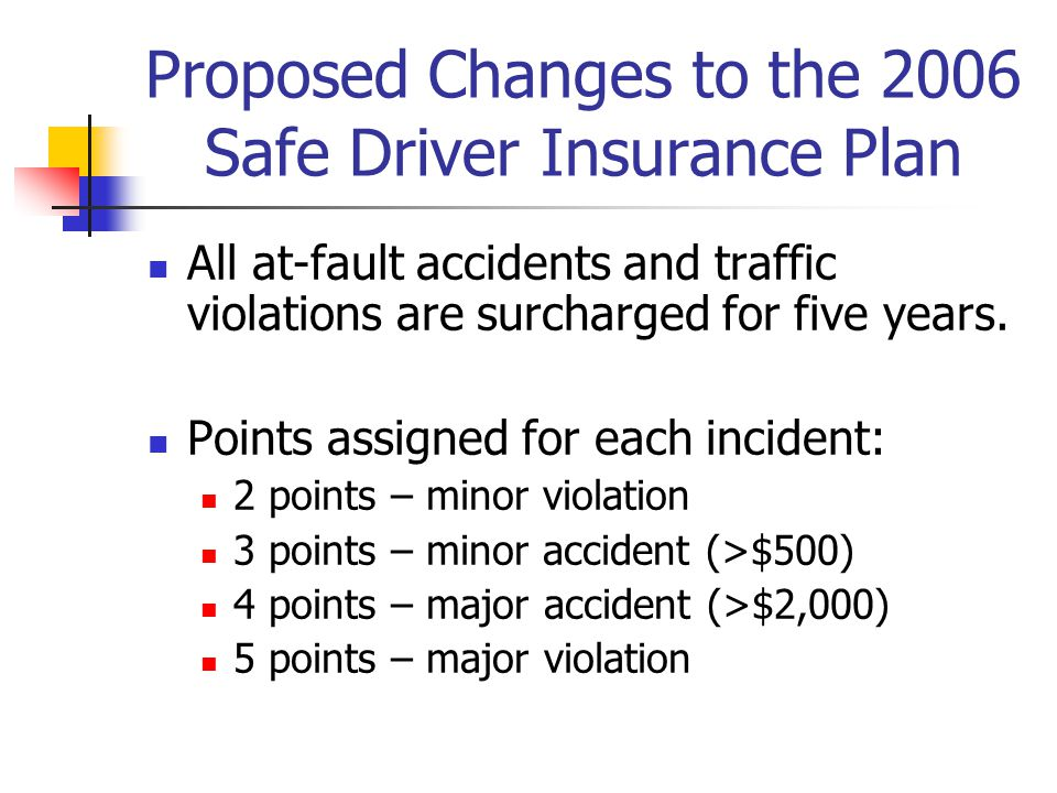 Proposed Changes to the 2006 Safe Driver Insurance Plan All at-fault accidents and traffic violations are surcharged for five years.