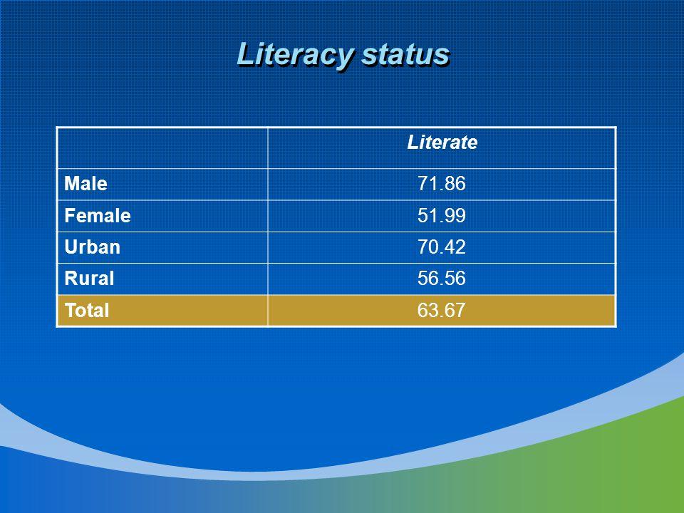 Literacy status Literate Male71.86 Female51.99 Urban70.42 Rural56.56 Total63.67