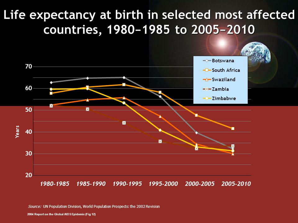 Life expectancy at birth in selected most affected countries, 1980 − 1985 to 2005 − 2010 Source: UN Population Division, World Population Prospects: the 2002 Revision 2004 Report on the Global AIDS Epidemic (Fig 12) 20 30 40 50 60 70 1980-19851985-19901990-19951995-20002000-20052005-2010 Years Botswana South Africa Swaziland Zambia Zimbabwe