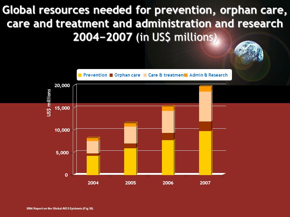 Global resources needed for prevention, orphan care, care and treatment and administration and research 2004−2007 (in US$ millions) PreventionOrphan careCare & treatmentAdmin & Research 0 5,000 10,000 15,000 20,000 2004200520062007 US$ millions 2004 Report on the Global AIDS Epidemic (Fig 36)