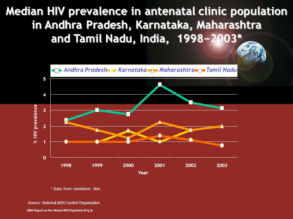 Karnataka 0 1 2 3 4 5 199819992000200120022003 % HIV prevalence Year * Data from consistent sites Median HIV prevalence in antenatal clinic population in Andhra Pradesh, Karnataka, Maharashtra and Tamil Nadu, India, 1998−2003* Source: National AIDS Control Organization Andhra PradeshMaharashtraTamil Nadu 2004 Report on the Global AIDS Epidemic (Fig 2)