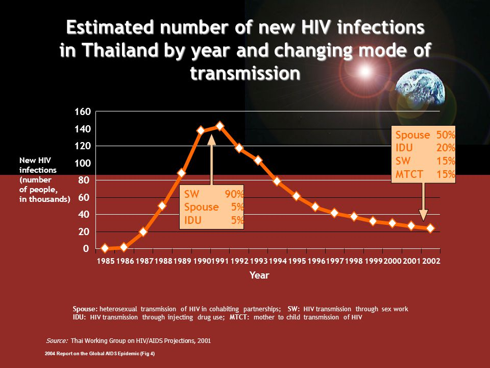 Estimated number of new HIV infections in Thailand by year and changing mode of transmission 0 20 40 60 80 100 120 140 160 198519861987198819891990199119921993199419951996199719981999200020012002 Year New HIV infections (number of people, in thousands) Spouse: heterosexual transmission of HIV in cohabiting partnerships; SW: HIV transmission through sex work IDU: HIV transmission through injecting drug use; MTCT: mother to child transmission of HIV Source: Thai Working Group on HIV/AIDS Projections, 2001 SW 90% Spouse 5% IDU 5% Spouse50% IDU 20% SW 15% MTCT 15% 2004 Report on the Global AIDS Epidemic (Fig 4)