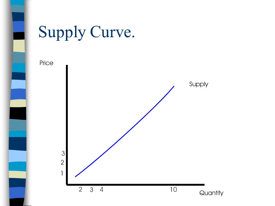 Supply Curve.