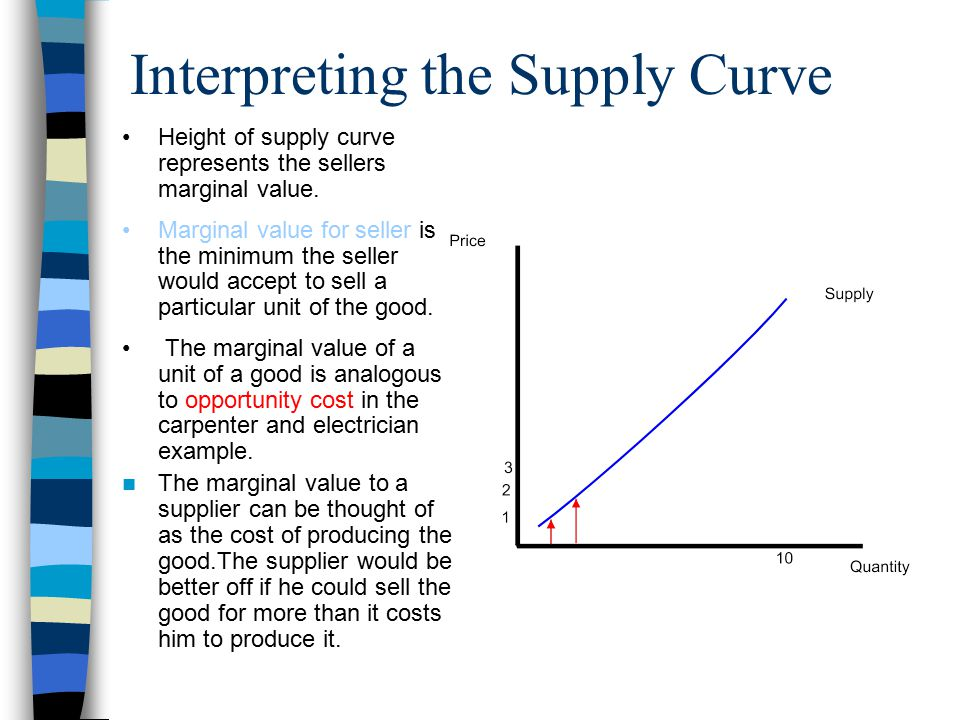 Interpreting the Supply Curve Height of supply curve represents the sellers marginal value.