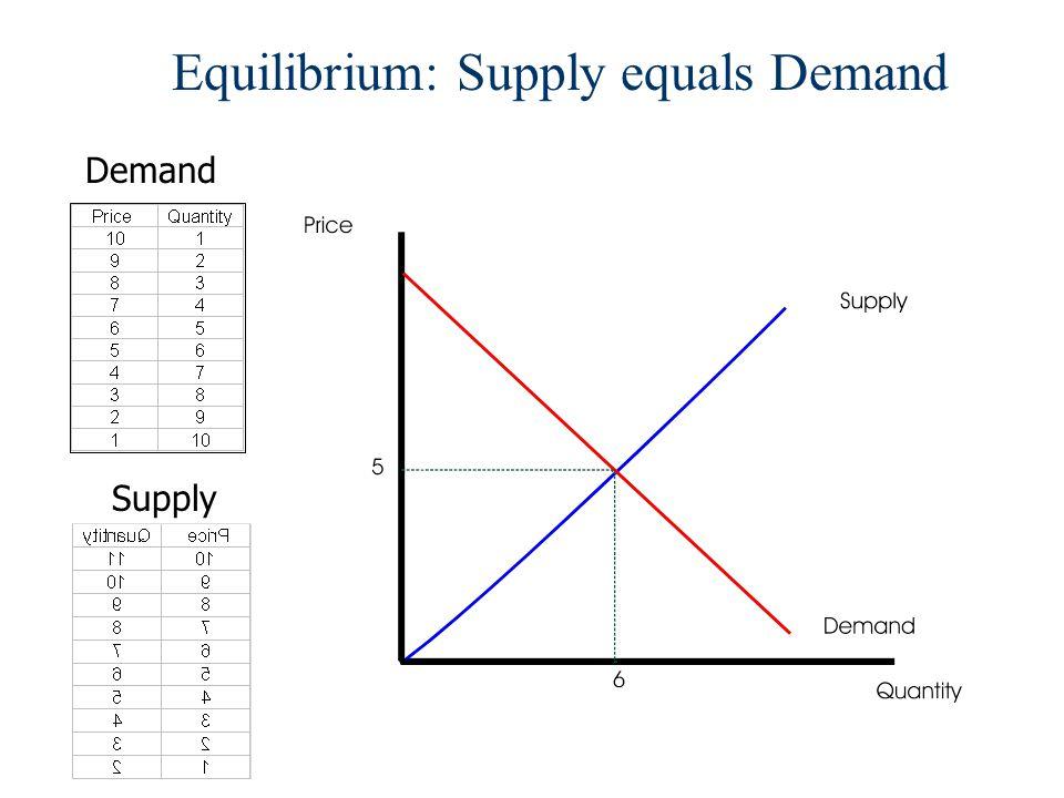 Equilibrium: Supply equals Demand Demand Supply