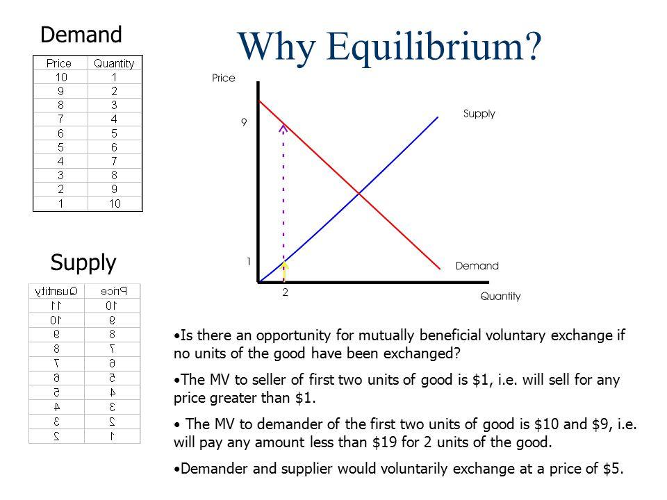 Why Equilibrium.