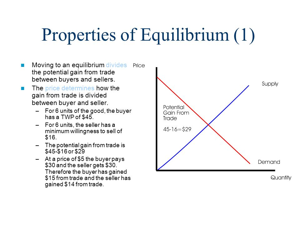 Properties of Equilibrium (1) Moving to an equilibrium divides the potential gain from trade between buyers and sellers.