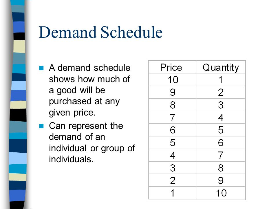 Demand Schedule A demand schedule shows how much of a good will be purchased at any given price.