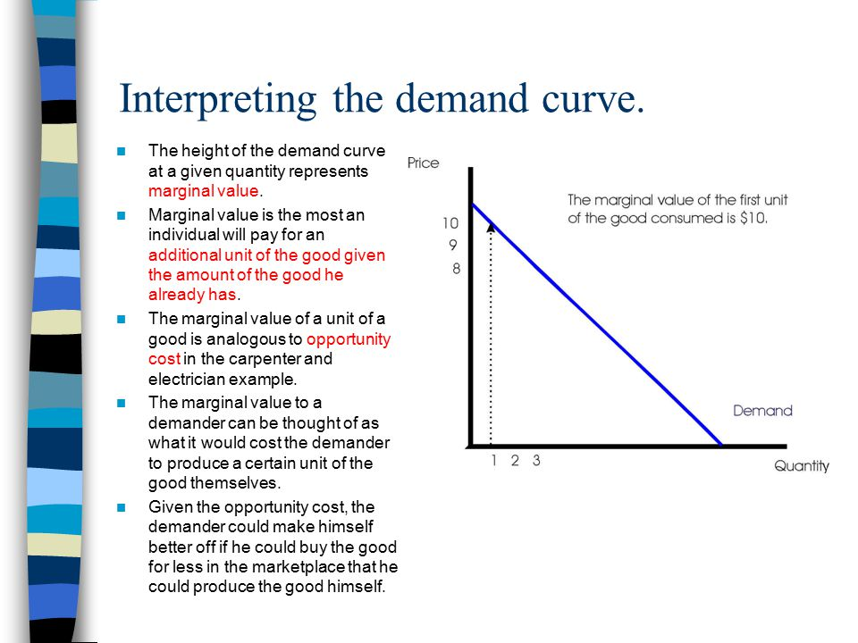 Interpreting the demand curve.