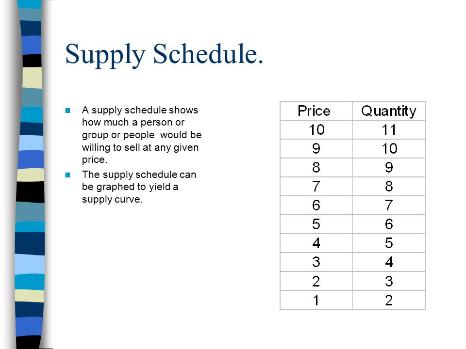 Supply Schedule.