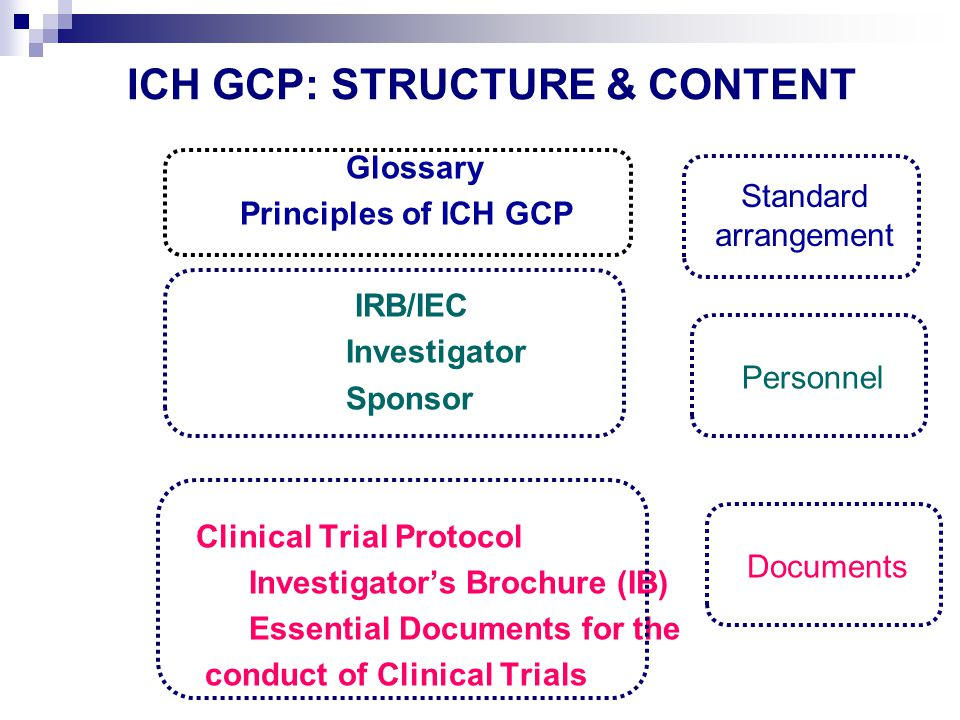 ICH GCP: STRUCTURE & CONTENT Glossary Principles of ICH GCP IRB/IEC Investigator Sponsor Clinical Trial Protocol Investigator's Brochure (IB) Essential Documents for the conduct of Clinical Trials Documents Personnel Standard arrangement