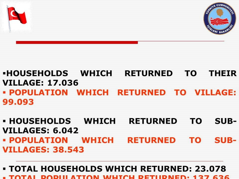  HOUSEHOLDS WHICH RETURNED TO THEIR VILLAGE: 17.036  POPULATION WHICH RETURNED TO VILLAGE: 99.093  HOUSEHOLDS WHICH RETURNED TO SUB- VILLAGES: 6.042  POPULATION WHICH RETURNED TO SUB- VILLAGES: 38.543  TOTAL HOUSEHOLDS WHICH RETURNED: 23.078  TOTAL POPULATION WHICH RETURNED: 137.636