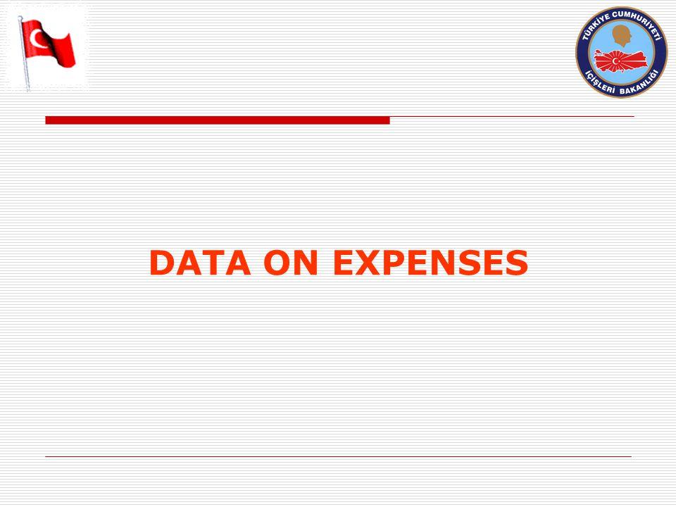DATA ON EXPENSES