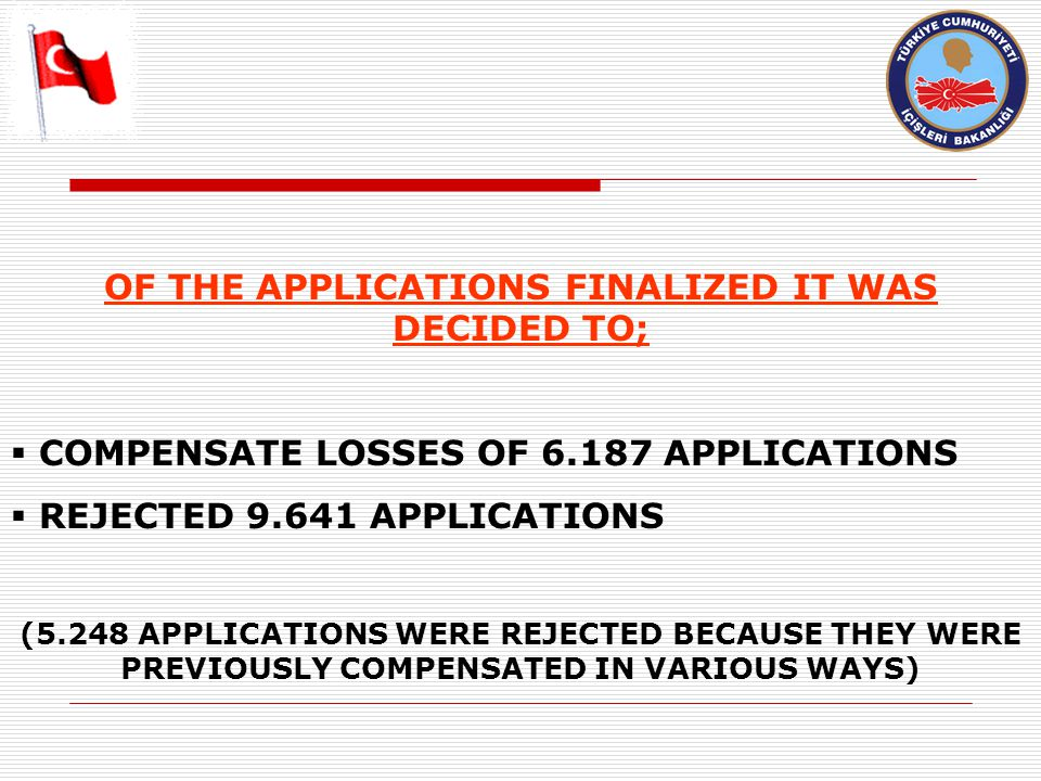 OF THE APPLICATIONS FINALIZED IT WAS DECIDED TO;  COMPENSATE LOSSES OF 6.187 APPLICATIONS  REJECTED 9.641 APPLICATIONS (5.248 APPLICATIONS WERE REJECTED BECAUSE THEY WERE PREVIOUSLY COMPENSATED IN VARIOUS WAYS)