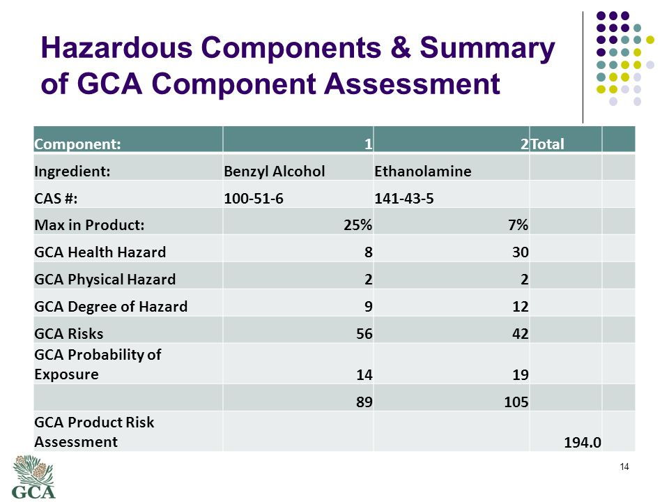 Hazardous Components & Summary of GCA Component Assessment Component:12Total Ingredient:Benzyl AlcoholEthanolamine CAS #:100-51-6141-43-5 Max in Product:25%7% GCA Health Hazard830 GCA Physical Hazard22 GCA Degree of Hazard912 GCA Risks5642 GCA Probability of Exposure1419 89105 GCA Product Risk Assessment 194.0 14