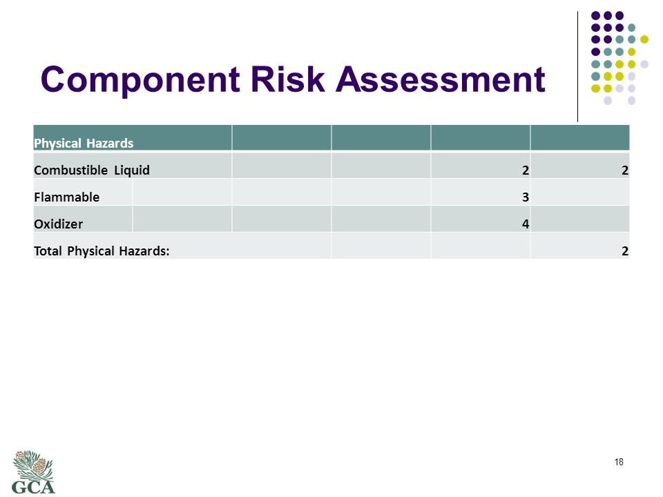 Component Risk Assessment Physical Hazards Combustible Liquid22 Flammable3 Oxidizer4 Total Physical Hazards:2 18