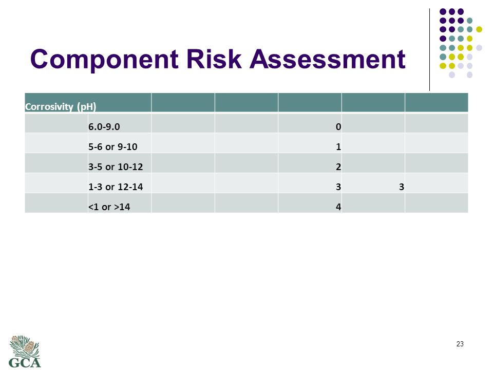 Component Risk Assessment Corrosivity (pH) 6.0-9.00 5-6 or 9-101 3-5 or 10-122 1-3 or 12-1433 144 23