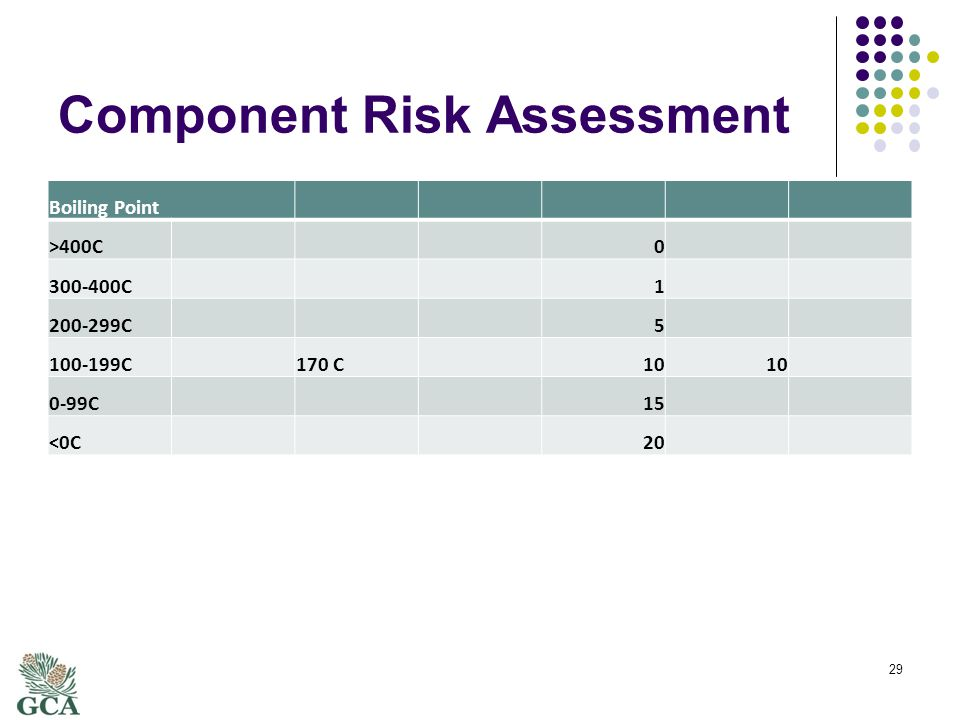 Component Risk Assessment Boiling Point >400C0 300-400C1 200-299C5 100-199C170 C10 0-99C15 <0C20 29