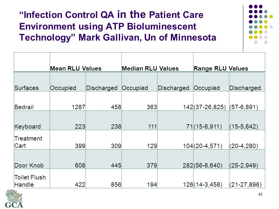 Infection Control QA in the Patient Care Environment using ATP Bioluminescent Technology Mark Gallivan, Un of Minnesota Mean RLU ValuesMedian RLU ValuesRange RLU Values SurfacesOccupiedDischargedOccupiedDischargedOccupiedDischarged Bedrail1287458363142(37-26,825)(57-6,891) Keyboard22323811171(15-6,911)(15-5,642) Treatment Cart399309129104(20-4,571)(20-4,280) Door Knob608445379282(56-6,640)(25-2,949) Toilet Flush Handle422856194126(14-3,458)(21-27,896) 46