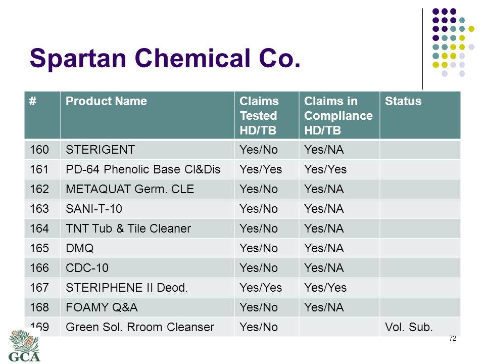 Spartan Chemical Co.