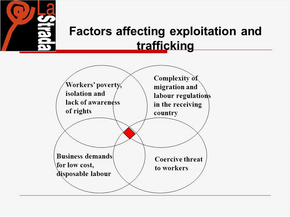 Factors affecting exploitation and trafficking Workers' poverty, isolation and lack of awareness of rights Business demands for low cost, disposable l