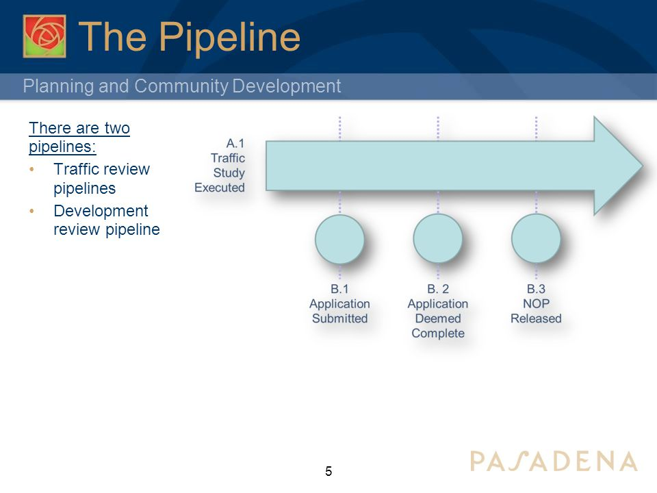 Planning and Community Development The Pipeline 5 There are two pipelines: Traffic review pipelines Development review pipeline