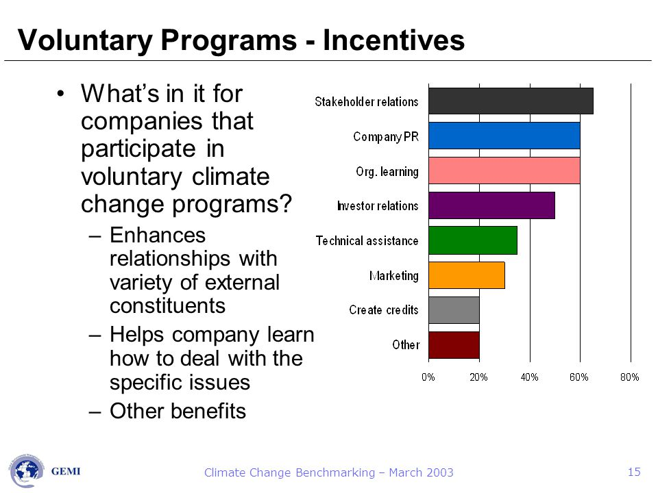 Climate Change Benchmarking – March 2003 15 Voluntary Programs - Incentives What's in it for companies that participate in voluntary climate change programs.