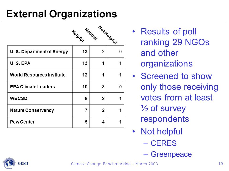 Climate Change Benchmarking – March 2003 16 External Organizations U.