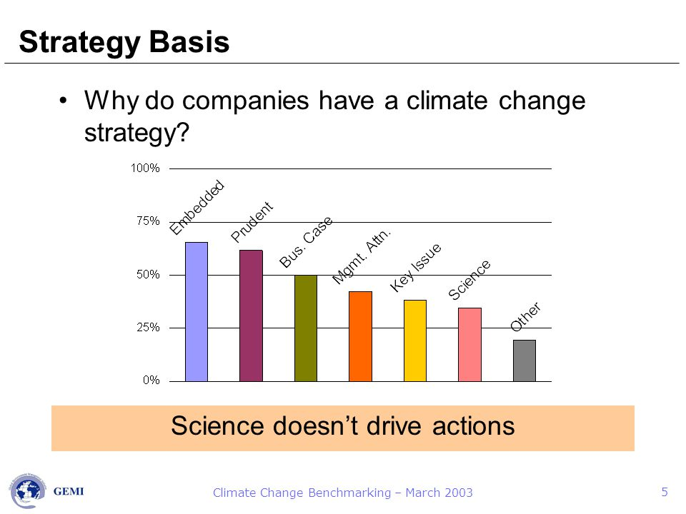 Climate Change Benchmarking – March 2003 5 Strategy Basis Why do companies have a climate change strategy.