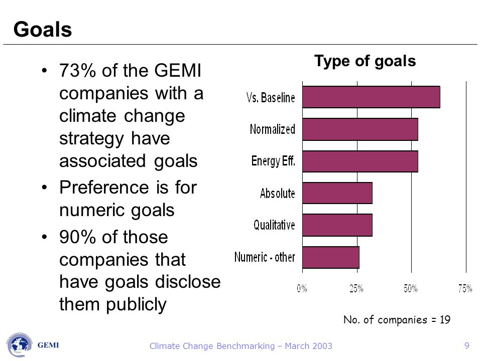 Climate Change Benchmarking – March 2003 9 Goals 73% of the GEMI companies with a climate change strategy have associated goals Preference is for numeric goals 90% of those companies that have goals disclose them publicly No.