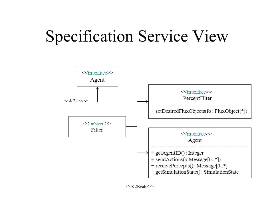 Specification Service View > Agent > Filter > Agent -------------------------------------------------------- + getAgentID() : Integer + sendActions(p:Message[0..*]) + receivePercepts() : Message[0..*] + getSimulationState() : SimulationState > PerceptFilter -------------------------------------------------------- + setDesiredFluxObjects(fo : FluxObject[*])