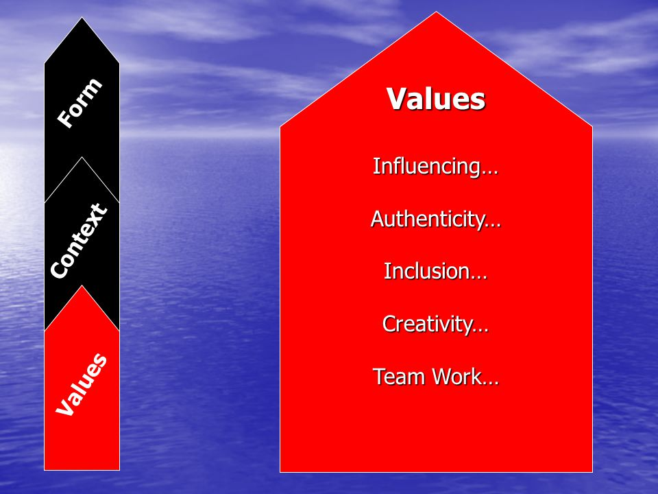 Context Form Values Values Influencing…Authenticity…Inclusion…Creativity… Team Work…