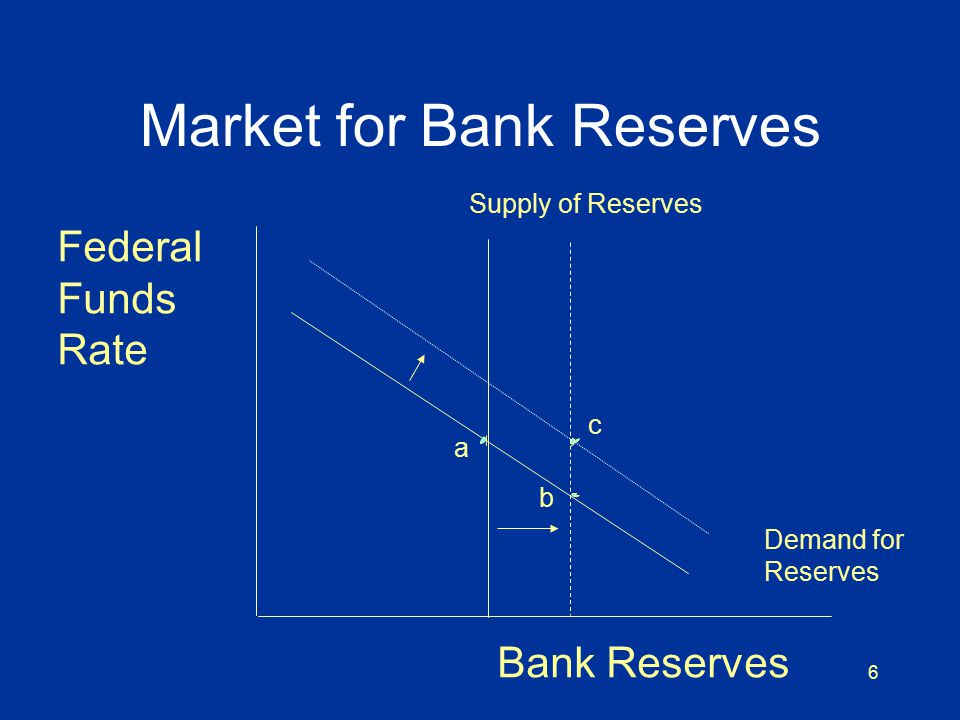 6 Market for Bank Reserves Bank Reserves Federal Funds Rate Demand for Reserves Supply of Reserves a b c