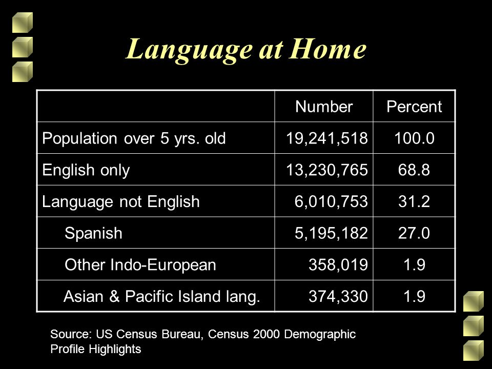 Language at Home NumberPercent Population over 5 yrs.