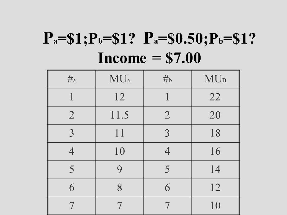 P a =$1;P b =$1. P a =$0.50;P b =$1.