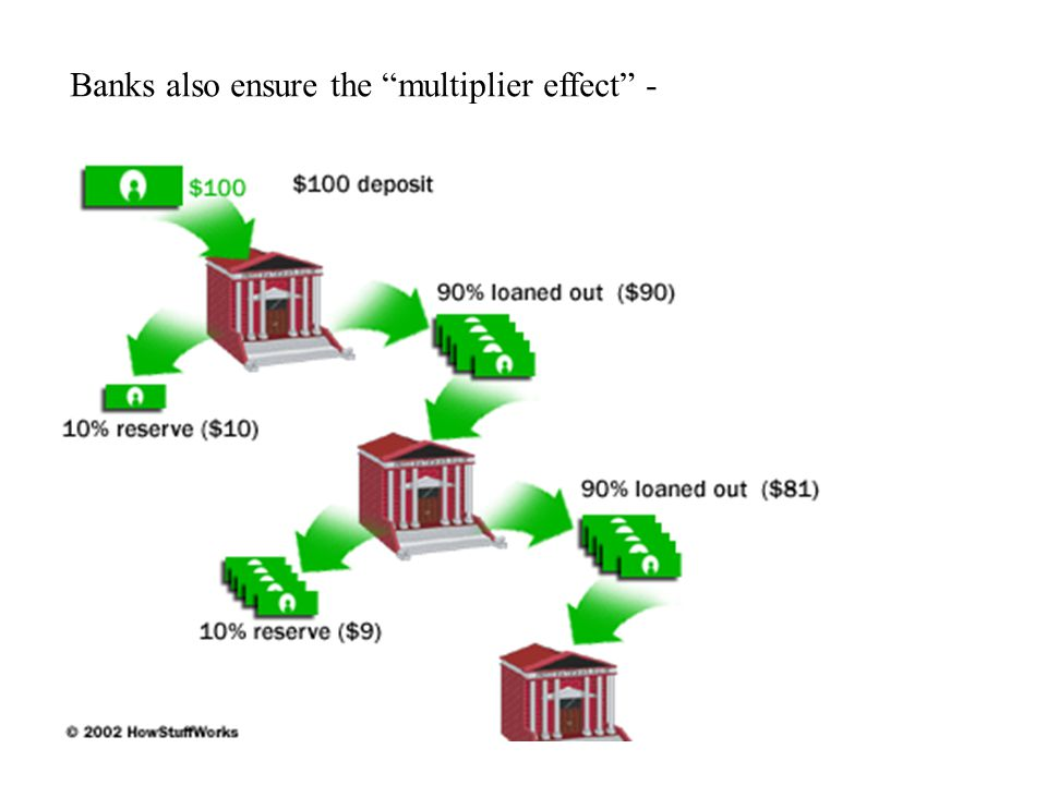 Banks also ensure the multiplier effect -