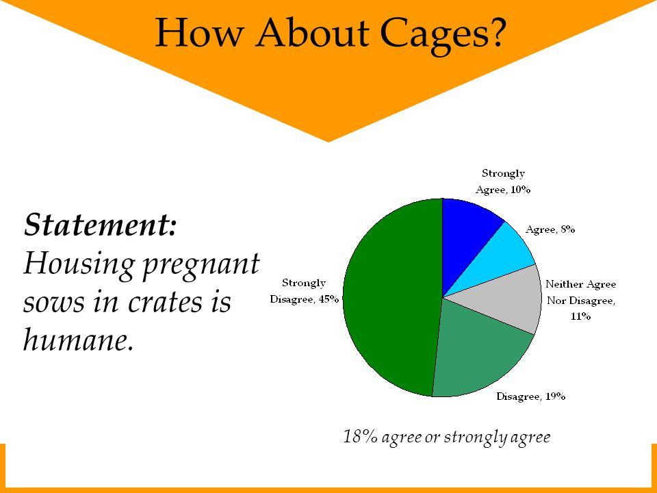 How About Cages? Statement: Housing pregnant sows in crates is humane. 18% agree or strongly agree