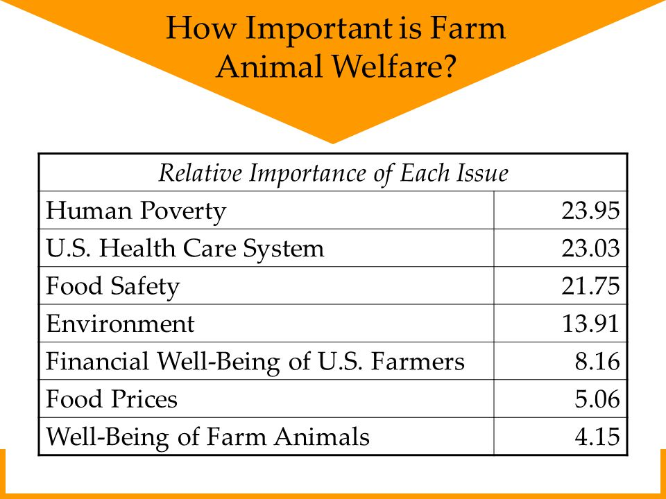 How Important is Farm Animal Welfare. Relative Importance of Each Issue Human Poverty23.95 U.S.
