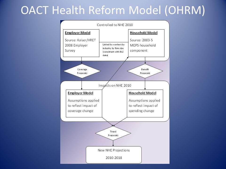 OACT Health Reform Model (OHRM)