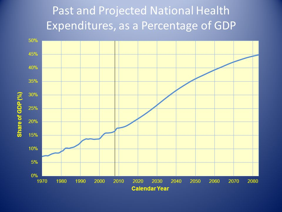 Past and Projected National Health Expenditures, as a Percentage of GDP