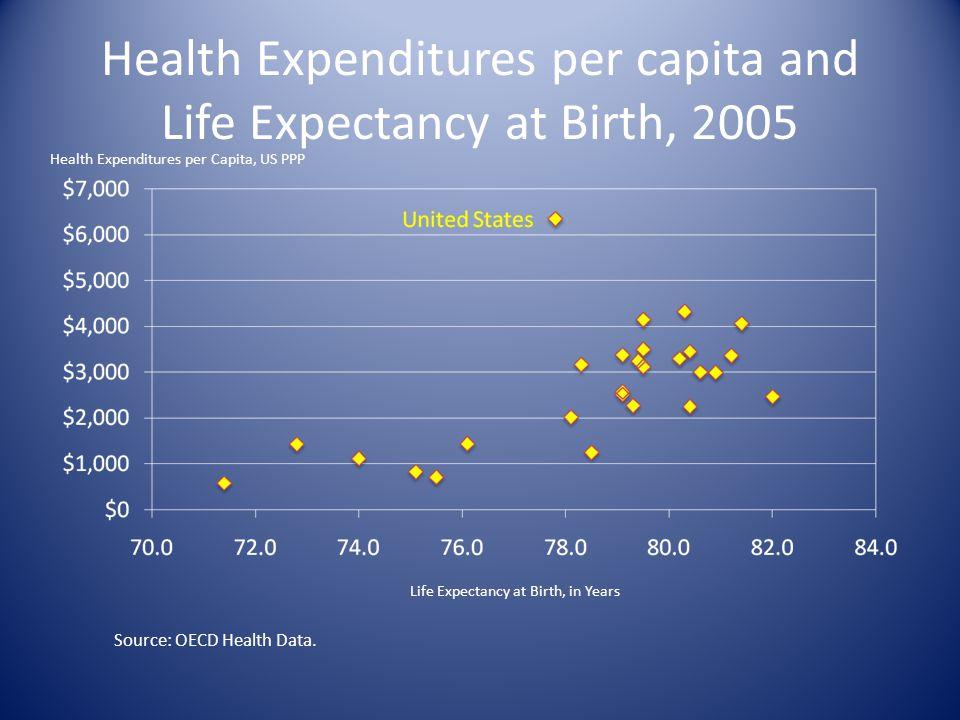 Health Expenditures per capita and Life Expectancy at Birth, 2005 Health Expenditures per Capita, US PPP Life Expectancy at Birth, in Years Source: OECD Health Data.