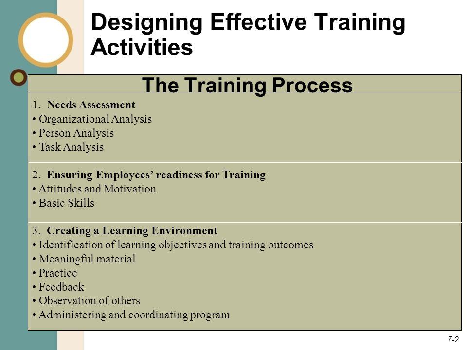 7-2 Designing Effective Training Activities 1.