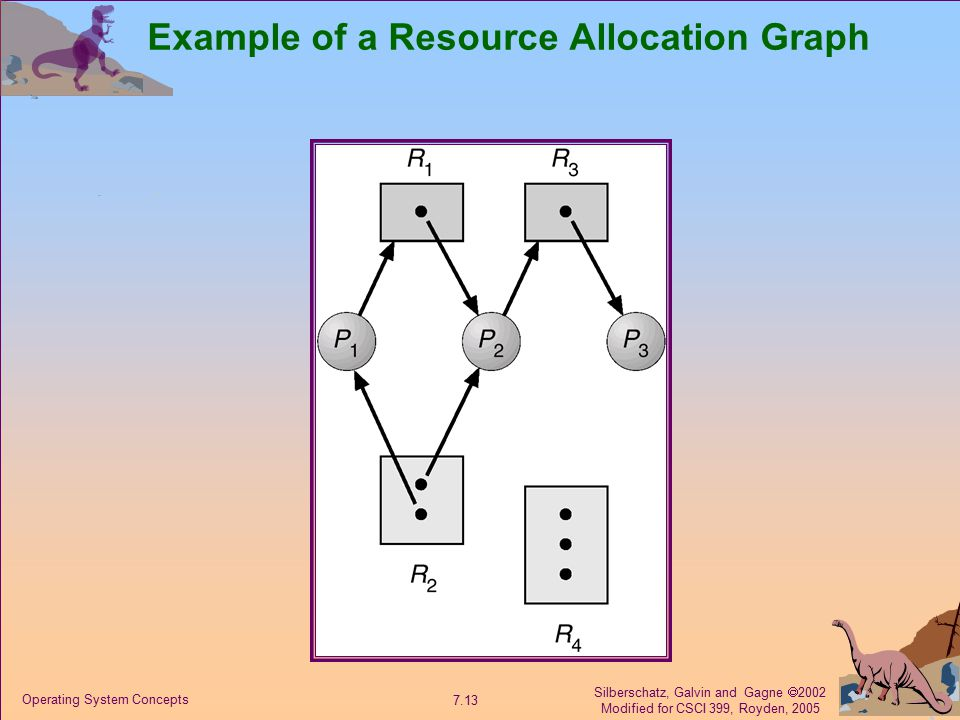 Silberschatz, Galvin and Gagne  2002 Modified for CSCI 399, Royden, 2005 7.13 Operating System Concepts Example of a Resource Allocation Graph