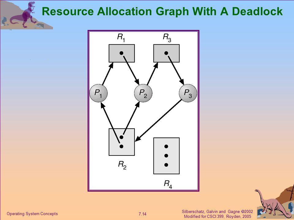Silberschatz, Galvin and Gagne  2002 Modified for CSCI 399, Royden, 2005 7.14 Operating System Concepts Resource Allocation Graph With A Deadlock