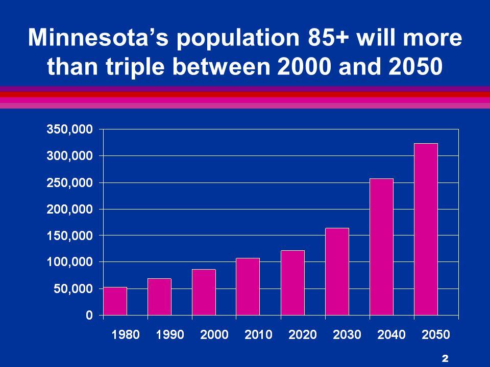 3 Percent change in Minnesota's population 85+ between 1970 and 2050
