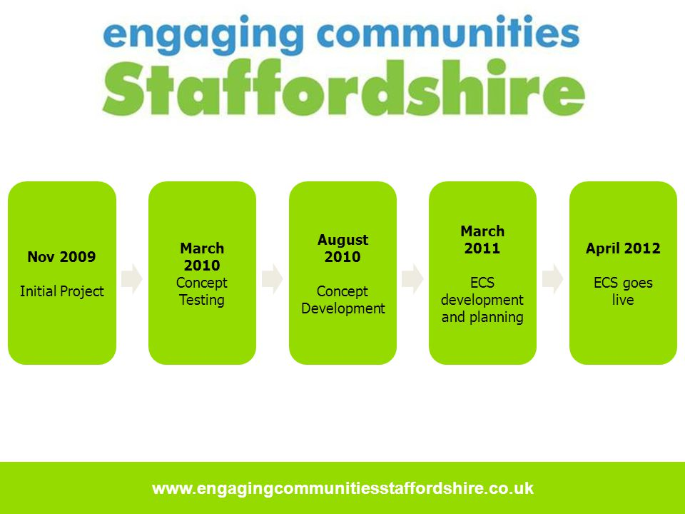 www.engagingcommunitiesstaffordshire.co.uk Nov 2009 Initial Project March 2010 Concept Testing August 2010 Concept Development March 2011 ECS development and planning April 2012 ECS goes live