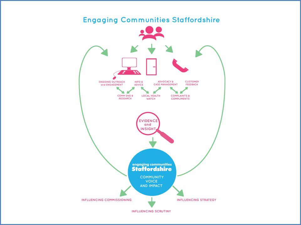 Public Consultation Findings - Summary