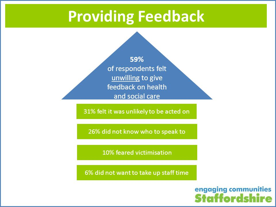 Providing Feedback 59% of respondents felt unwilling to give feedback on health and social care services 31% felt it was unlikely to be acted on 26% did not know who to speak to 10% feared victimisation 6% did not want to take up staff time