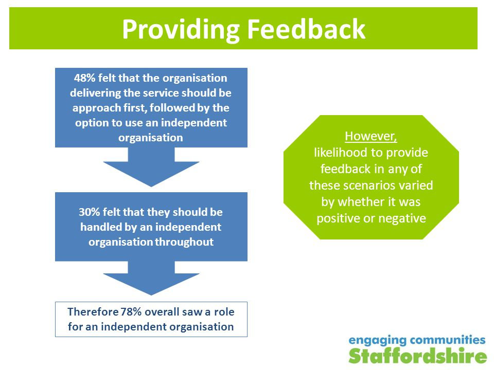 Closing the Loop 82% of respondents felt there would be a better understanding of the 'big issues' if public feedback was looked at in one place 76% wanted to see information about public feedback on health and social care services being published